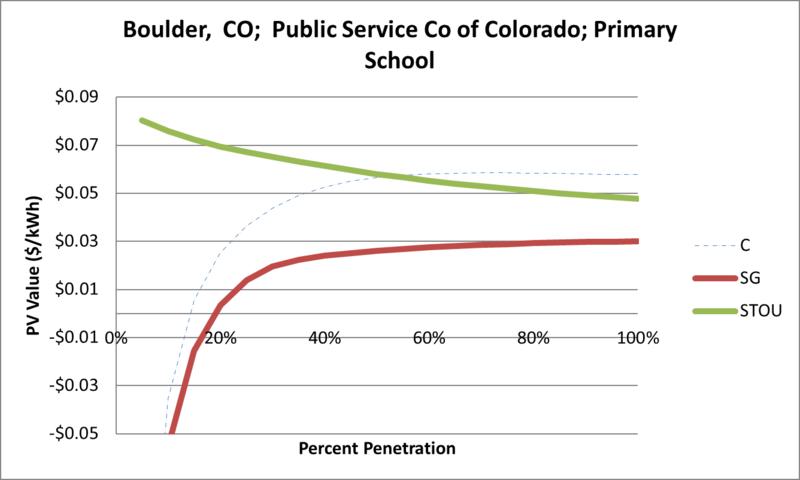 File:SVPrimarySchool Boulder CO Public Service Co of Colorado.png