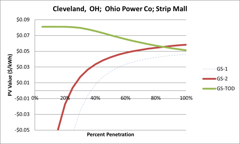 File:SVStripMall Cleveland OH Ohio Power Co.png
