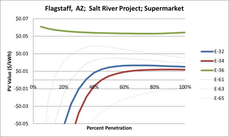 File:SVSupermarket Flagstaff AZ Salt River Project.png