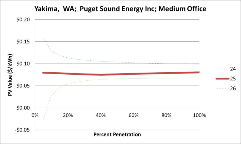 File:SVMediumOffice Yakima WA Puget Sound Energy Inc.png