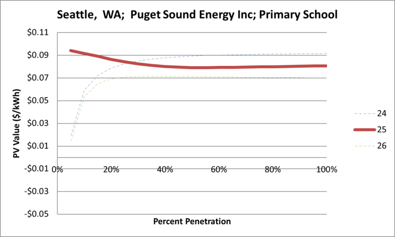File:SVPrimarySchool Seattle WA Puget Sound Energy Inc.png