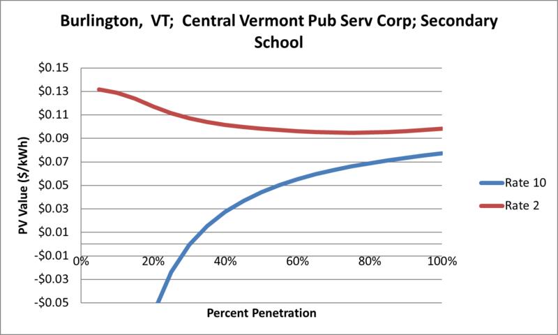 File:SVSecondarySchool Burlington VT Central Vermont Pub Serv Corp.png