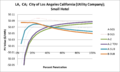 SVSmallHotel LA CA City of Los Angeles California (Utility Company).png
