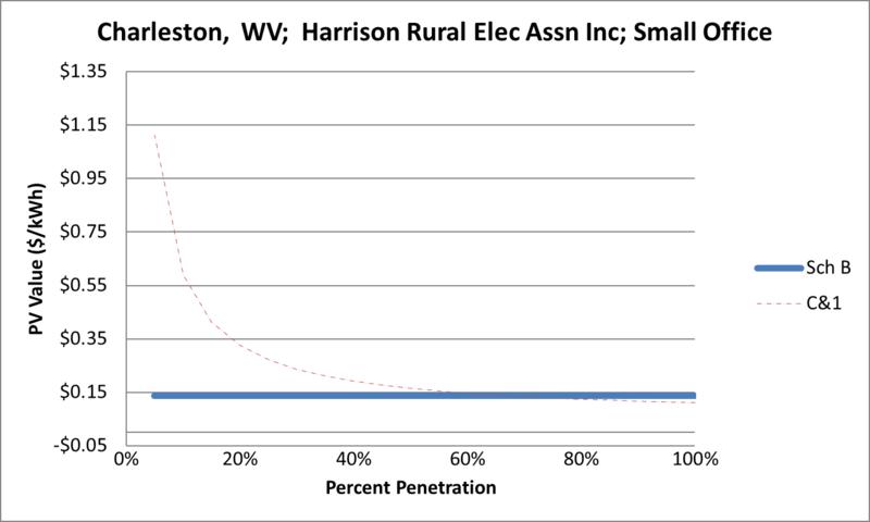 File:SVSmallOffice Charleston WV Harrison Rural Elec Assn Inc.png