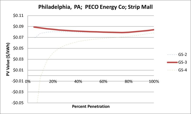 File:SVStripMall Philadelphia PA PECO Energy Co.png